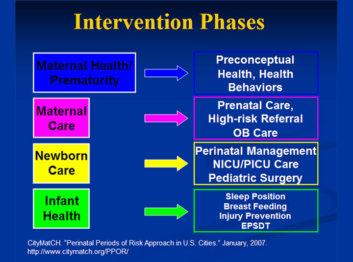 Intervention Phases